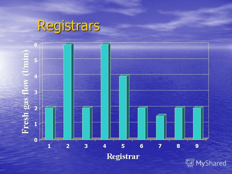 Registrars