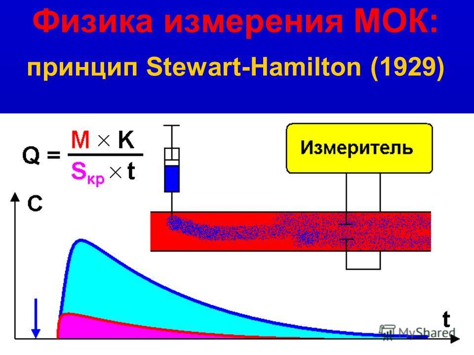 Физические принципы измерения МОК: Принцип Adolf Fick (1870):