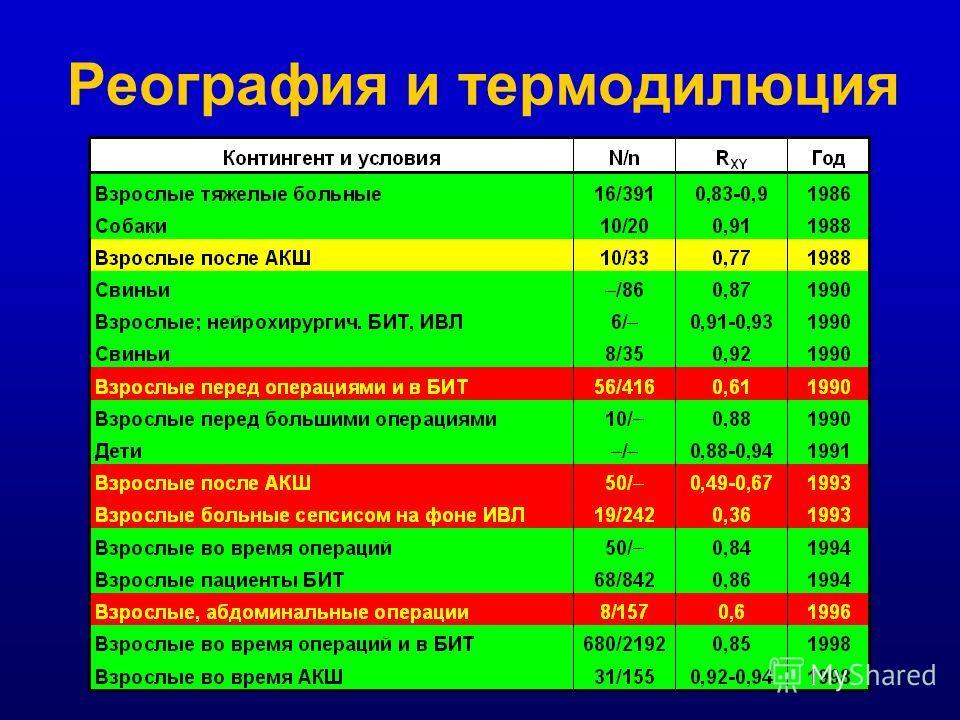 Физика измерения МОК: ультразвуковая эхолокация: - корня аорты - ЛЖ Невысокая точность!