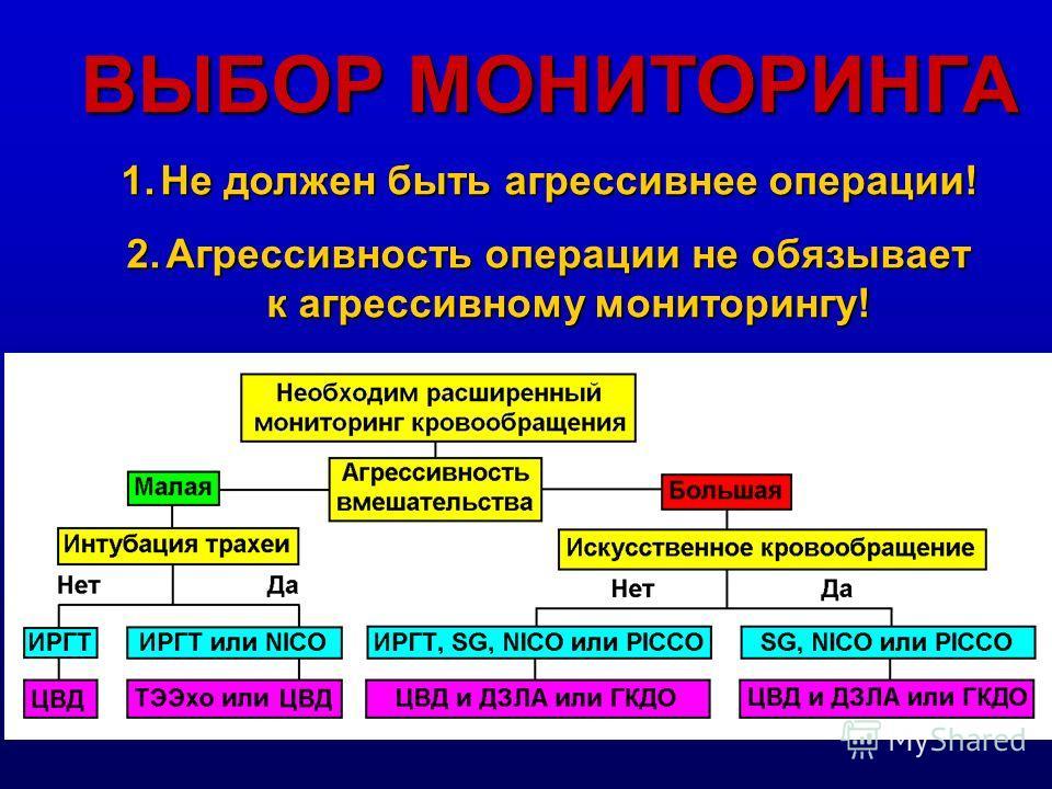 Операция: аппендэктомия (?) Анамнез: аортальный стеноз, градиент = 85 мм Hg Выбор мониторинга - ?... СИТУАЦИЯ
