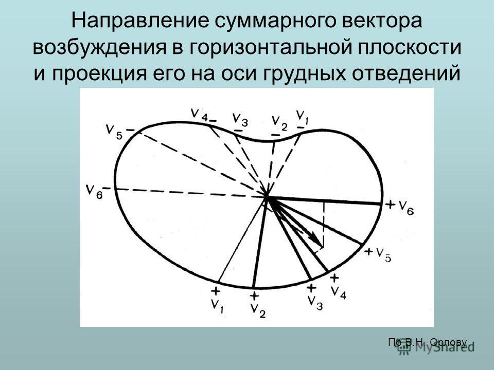 Направление суммарного вектора возбуждения в горизонтальной плоскости и проекция его на оси грудных отведений По В.Н. Орлову