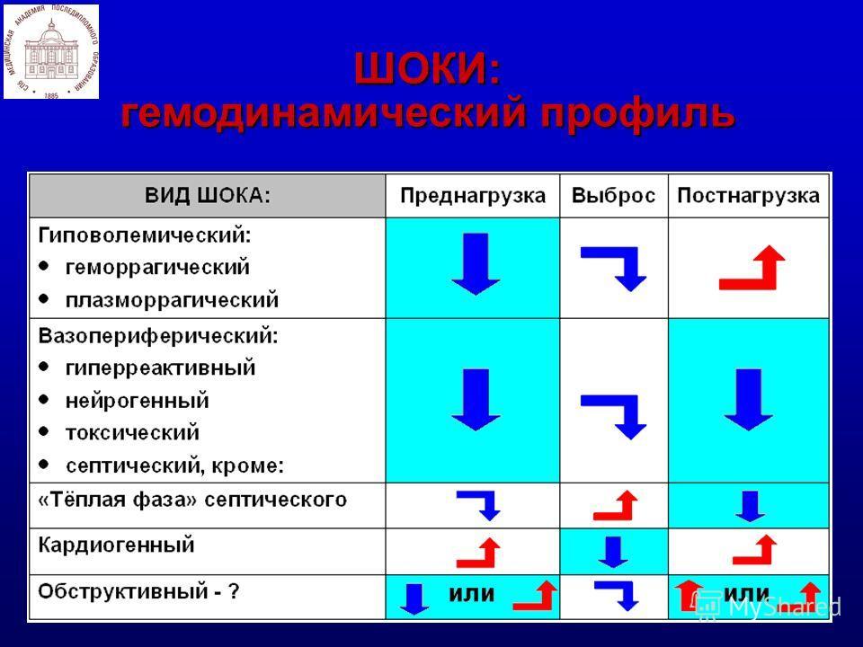 ШОКИ: гемодинамический профиль