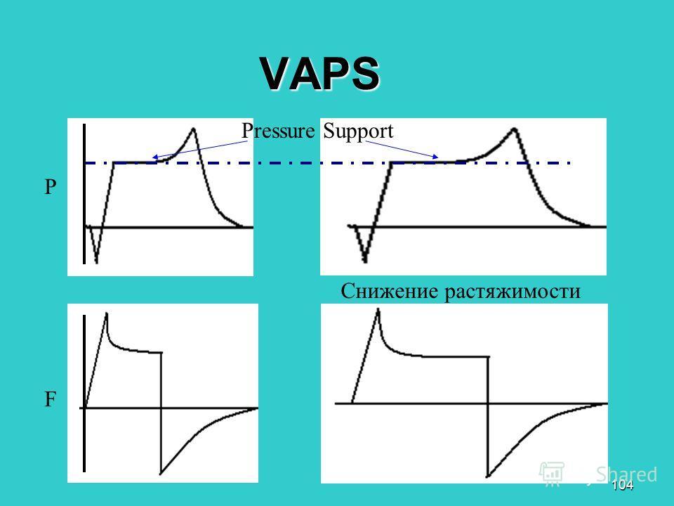 104 VAPS Снижение растяжимости P F Pressure Support