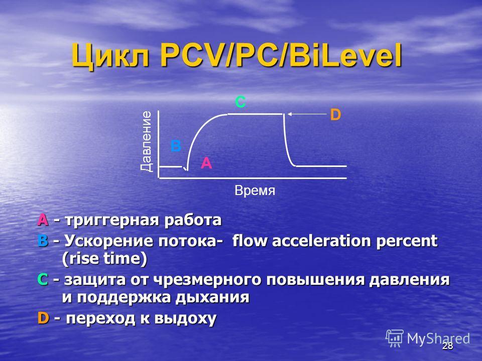 28 Цикл PCV/PC/BiLevel A - триггерная работа B - Ускорение потока- flow acceleration percent (rise time) C - защита от чрезмерного повышения давления и поддержка дыхания D - переход к выдоху Давление Время A B C D