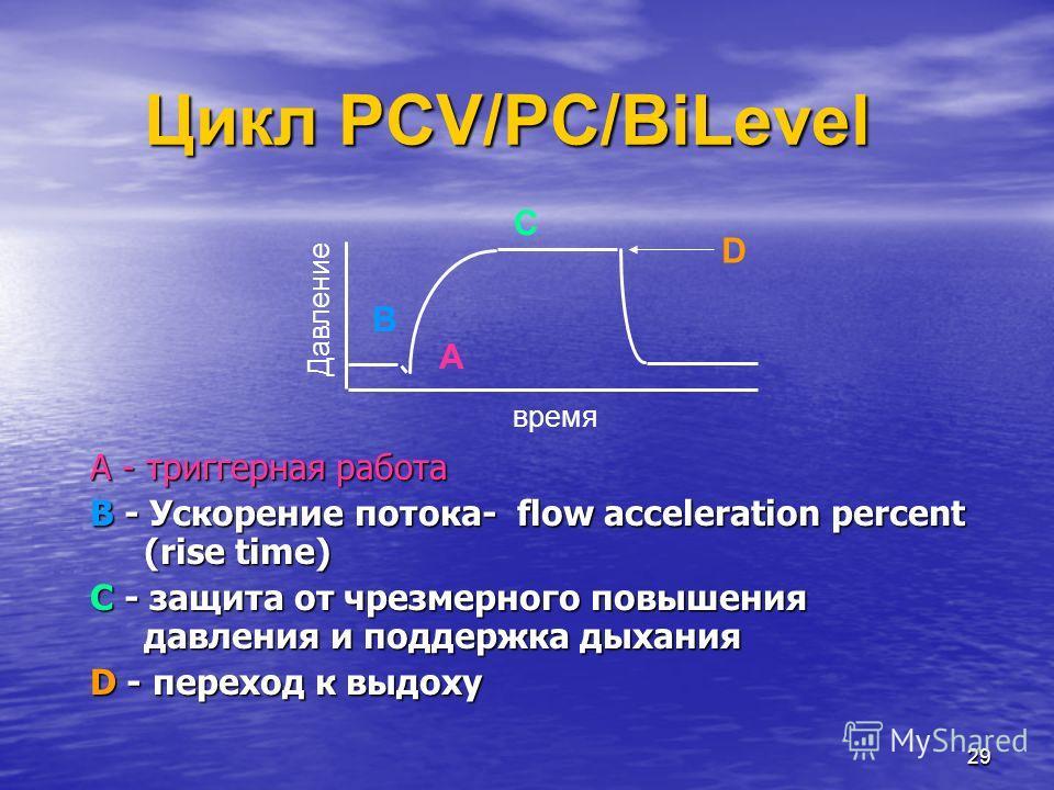 29 Цикл PCV/PC/BiLevel A - триггерная работа B - Ускорение потока- flow acceleration percent (rise time) C - защита от чрезмерного повышения давления и поддержка дыхания D - переход к выдоху Давление время A B C D