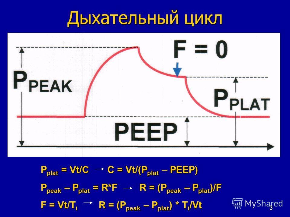 3 Дыхательный цикл P plat = Vt/C С = Vt/(P plat – PEEP) P peak – P plat = R*F R = (P peak – P plat )/F F = Vt/T i R = (P peak – P plat ) * T i /Vt