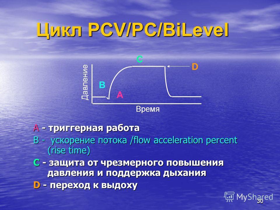 30 Цикл PCV/PC/BiLevel A - триггерная работа B - ускорение потока /flow acceleration percent (rise time) C - защита от чрезмерного повышения давления и поддержка дыхания D - переход к выдоху Давление Время A B C D