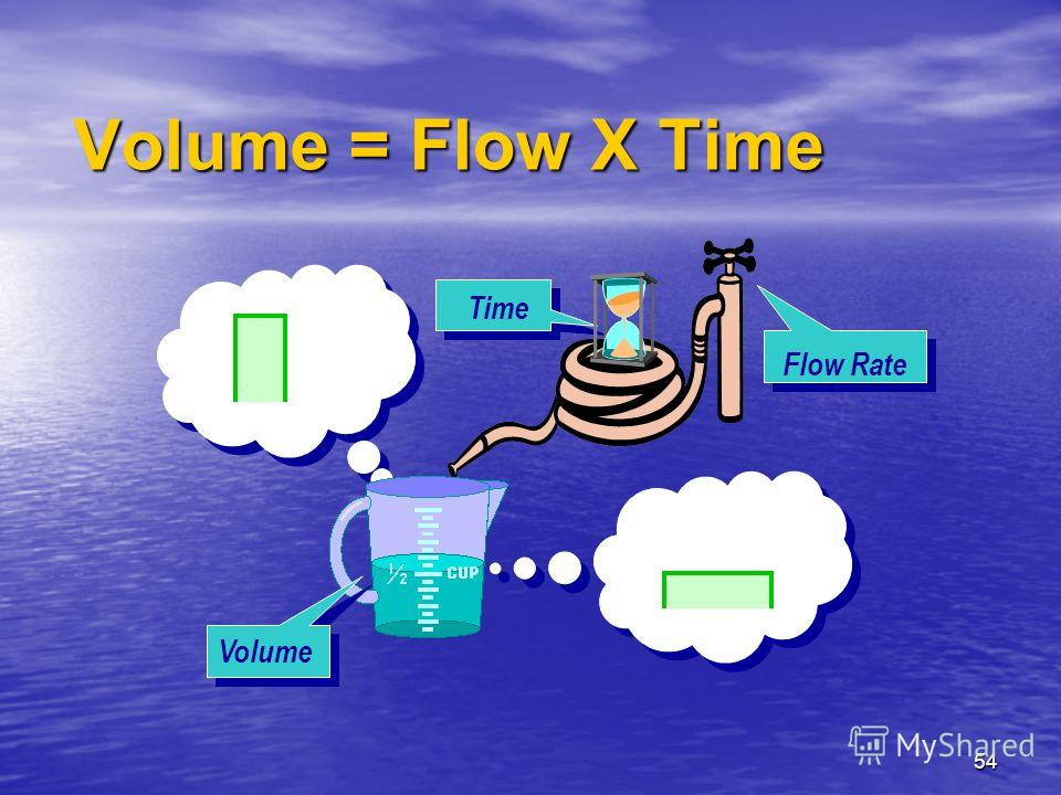 54 Volume Flow Rate Time Volume = Flow X Time