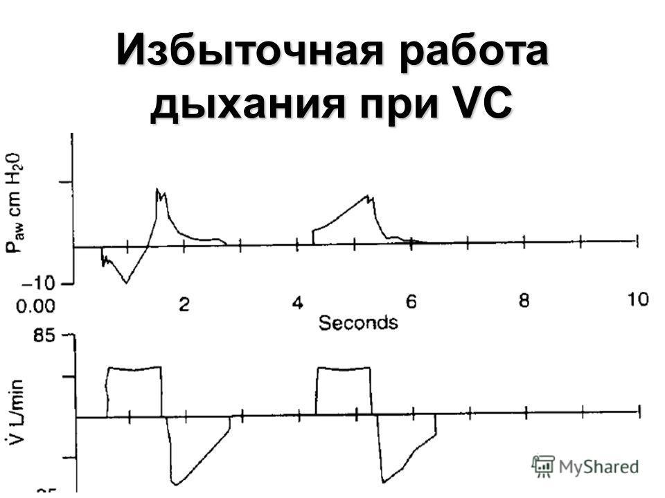 95 Избыточная работа дыхания при VC