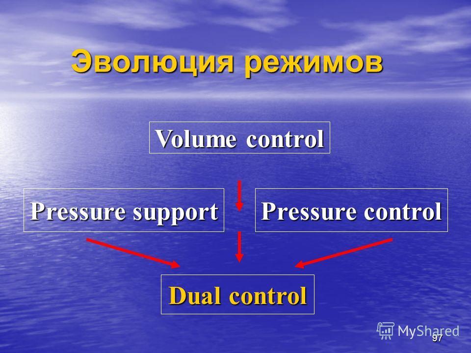 97 Эволюция режимов Volume control Dual control Pressure support Pressure control