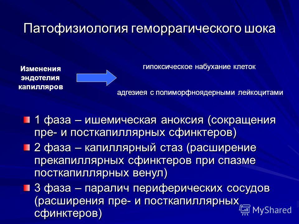 Патофизиология геморрагического шока 1 фаза – ишемическая аноксия (сокращения пре- и посткапиллярных сфинктеров) 2 фаза – капиллярный стаз (расширение прекапиллярных сфинктеров при спазме посткапиллярных венул) 3 фаза – паралич периферических сосудов