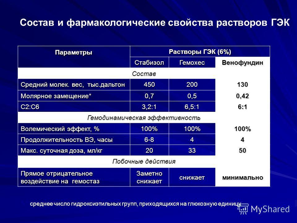 Состав и фармакологические свойства растворов ГЭК Параметры Растворы ГЭК (6%) СтабизолГемохес Венофундин Состав Средний молек. вес, тыс.дальтон 450200130 Молярное замещение* 0,70,50,42 C2:C6 3,2:16,5:16:1 Гемодинамическая эффективность Волемический э