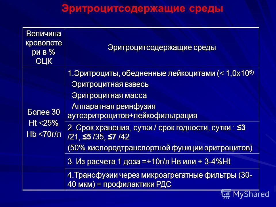 Эритроцитсодержащие среды Величина кровопоте ри в % ОЦК Эритроцитсодержащие среды Более 30 Ht