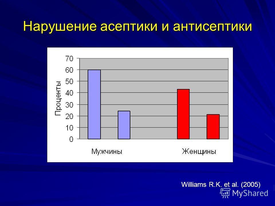 Нарушение асептики и антисептики Williams R.K. et al. (2005)