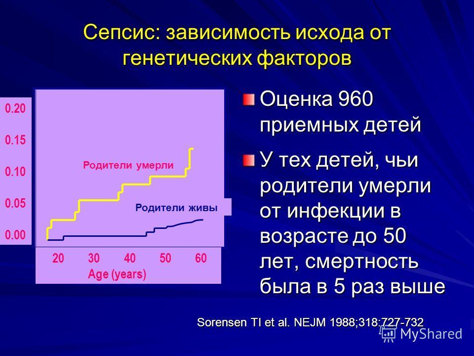 Сепсис: зависимость исхода от генетических факторов Оценка 960 приемных детей У тех детей, чьи родители умерли от инфекции в возрасте до 50 лет, смертность была в 5 раз выше 0.20 0.15 0.10 0.05 0.00 20 30 40 50 60 Age (years) Родители умерли Родители