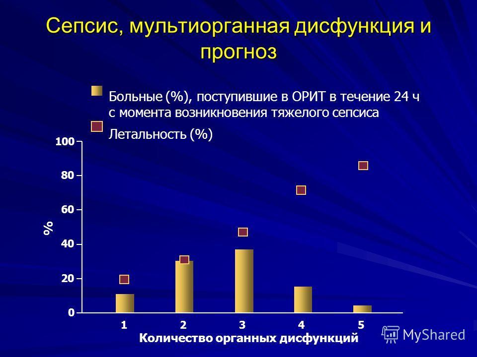 Сепсис, мультиорганная дисфункция и прогноз 135 100 80 60 40 20 0 Количество органных дисфункций 42 % Больные (%), поступившие в ОРИТ в течение 24 ч с момента возникновения тяжелого сепсиса Летальность (%)