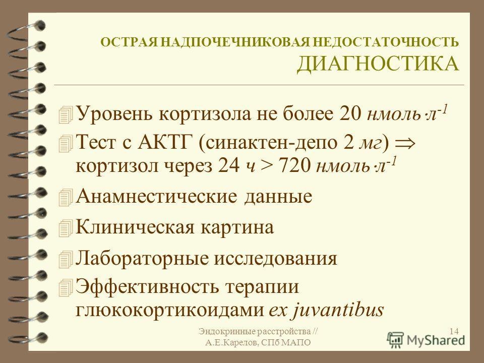 Эндокринные расстройства // А.Е.Карелов, СПб МАПО 14 ОСТРАЯ НАДПОЧЕЧНИКОВАЯ НЕДОСТАТОЧНОСТЬ ДИАГНОСТИКА 4 Уровень кортизола не более 20 нмоль л -1 4 Тест с АКТГ (синактен-депо 2 мг) кортизол через 24 ч > 720 нмоль л -1 4 Анамнестические данные 4 Клин