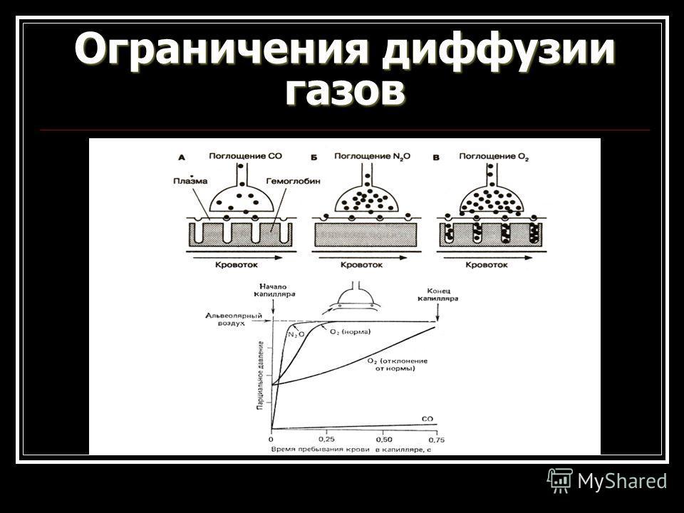 Ограничения диффузии газов