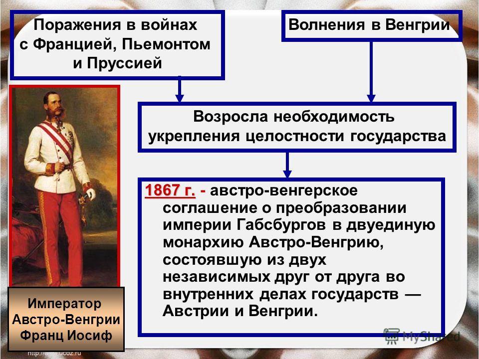 1867 г. 1867 г. - австро-венгерское соглашение о преобразовании империи Габсбургов в двуединую монархию Австро-Венгрию, состоявшую из двух независимых друг от друга во внутренних делах государств Австрии и Венгрии. Поражения в войнах с Францией, Пьем