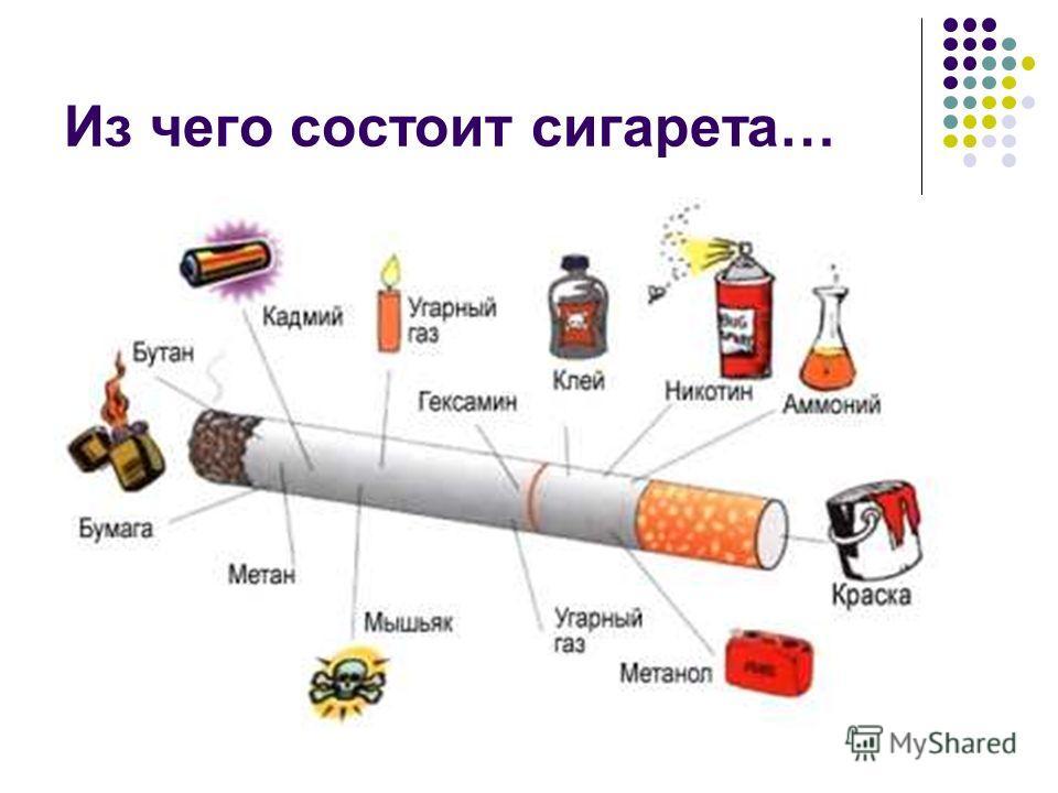 Из чего состоит сигарета…