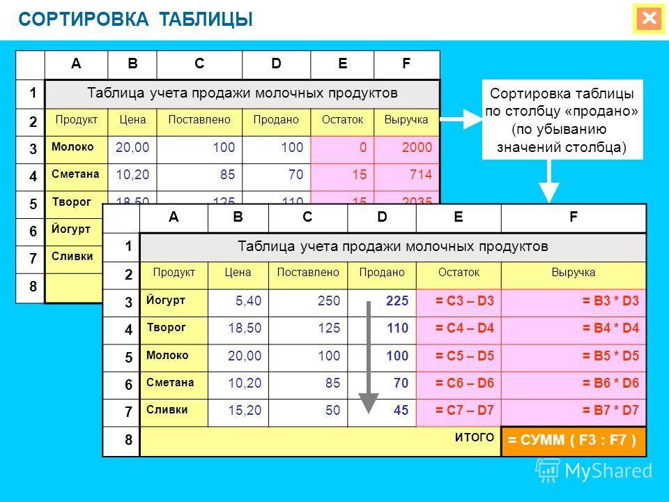 СОРТИРОВКА ТАБЛИЦЫ ABCDEF 1Таблица учета продажи молочных продуктов 2 ПродуктЦенаПоставленоПроданоОстатокВыручка 3 Молоко 20,00100 02000 4 Сметана 10,20857015714 5 Творог 18,50125110152035 6 Йогурт 5,40250225251215 7 Сливки 15,2050455684 8 ИТОГО 6648