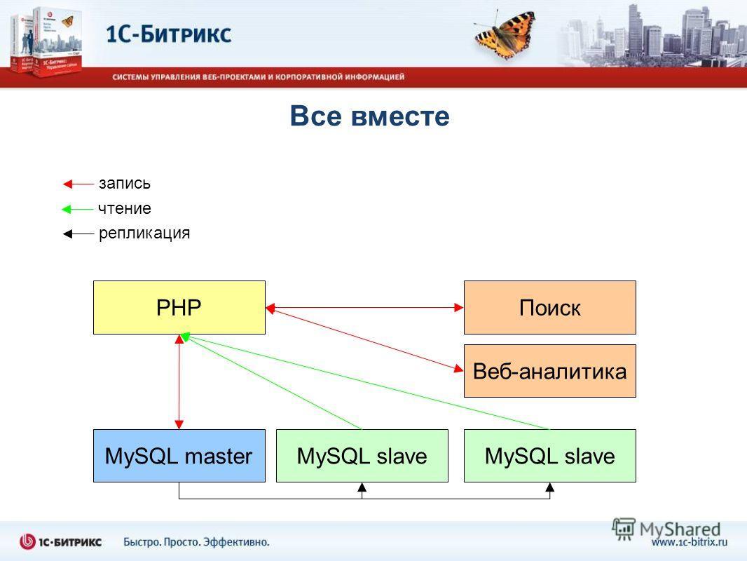 Все вместе PHP MySQL masterMySQL slave Веб-аналитика Поиск запись чтение репликация