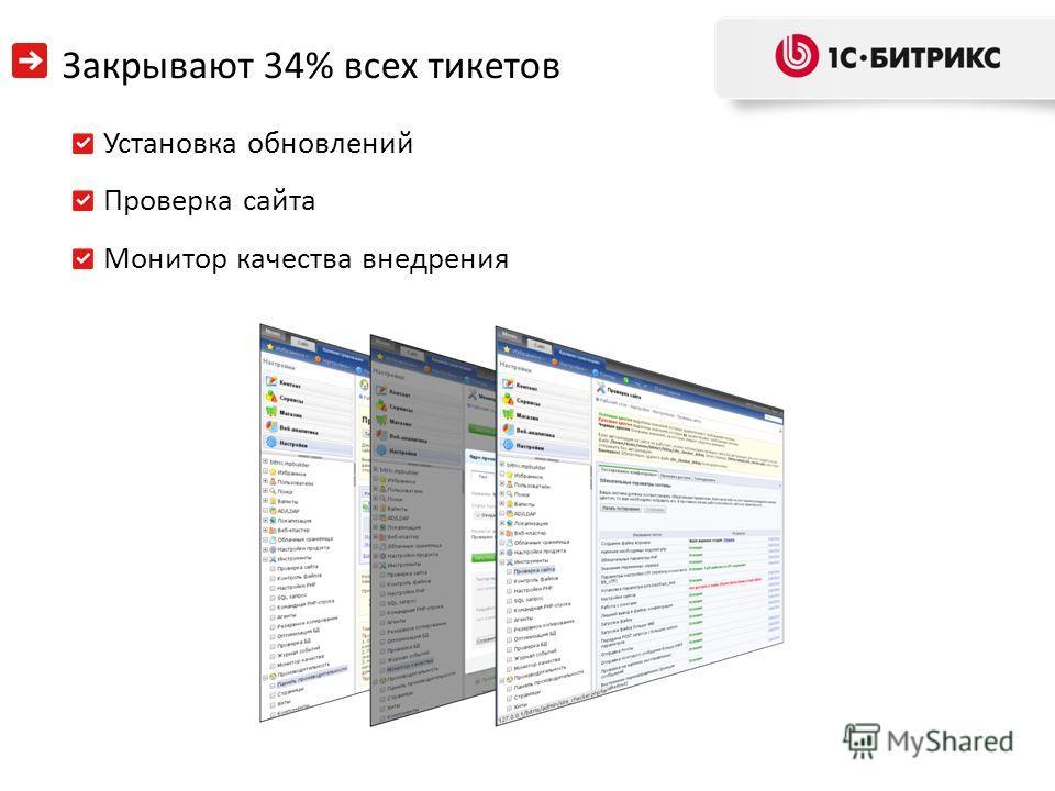 Закрывают 34% всех тикетов Установка обновлений Проверка сайта Монитор качества внедрения