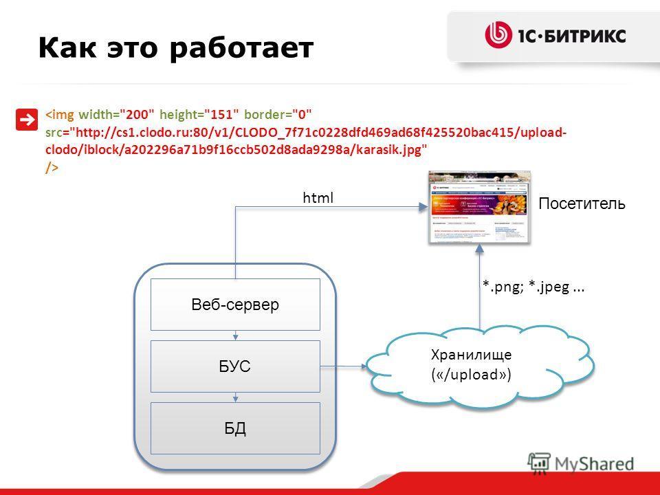 Как это работает  БД БУС Веб-сервер Хранилище («/upload») Посетитель html *.png; *.jpeg...