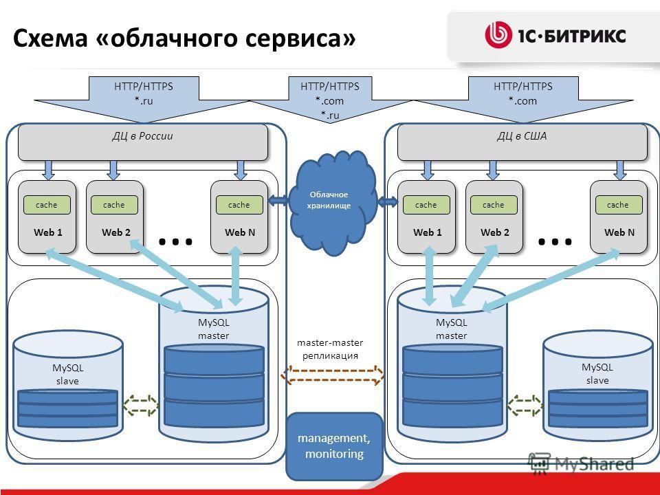 ДЦ в США MySQL master Web 1 HTTP/HTTPS *.com ДЦ в России HTTP/HTTPS *.ru Web 2 Web N … MySQL slave cache MySQL master Web 1 Web 2 Web N … MySQL slave cache master-master репликация Схема «облачного сервиса» Облачное хранилище HTTP/HTTPS *.com *.ru ma