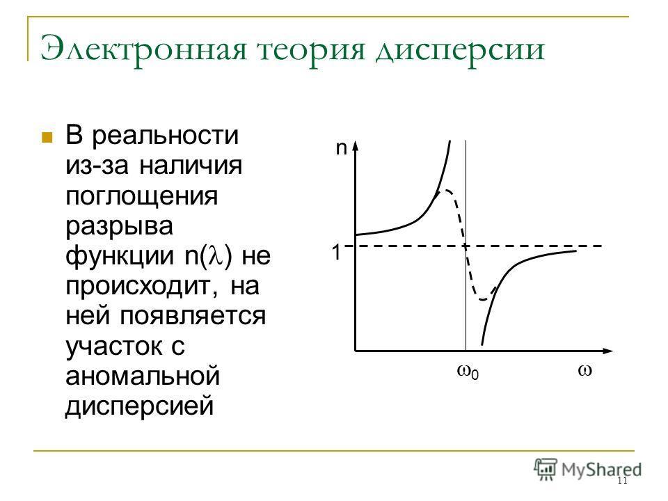 11 Электронная теория дисперсии В реальности из-за наличия поглощения разрыва функции n( ) не происходит, на ней появляется участок с аномальной дисперсией 1 n 0