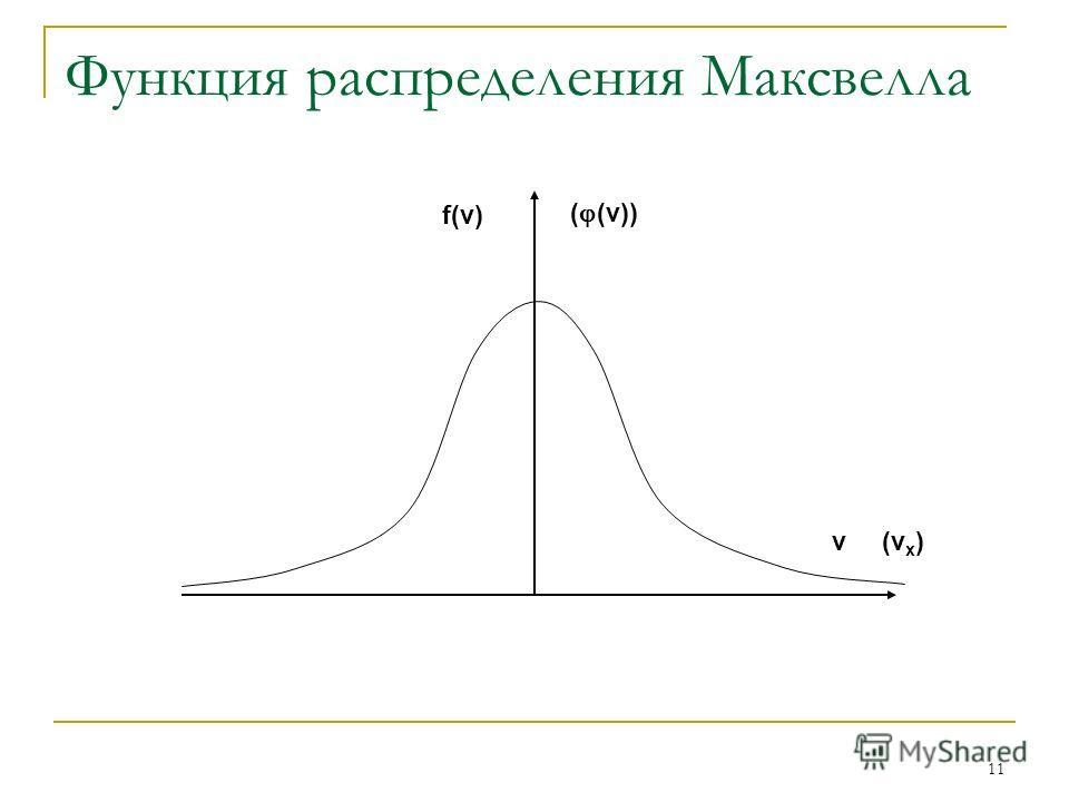 11 Функция распределения Максвелла f(v) ( (v)) v(v x )