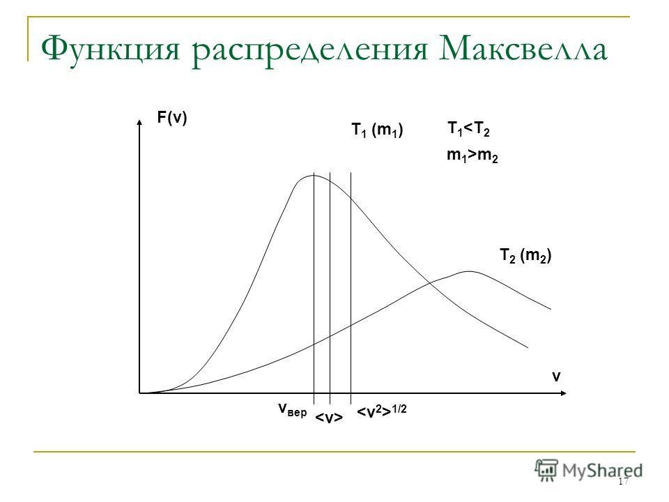 17 Функция распределения Максвелла T 1 (m 1 ) T 2 (m 2 ) T 1 m 2 F(v) v v вер 1/2