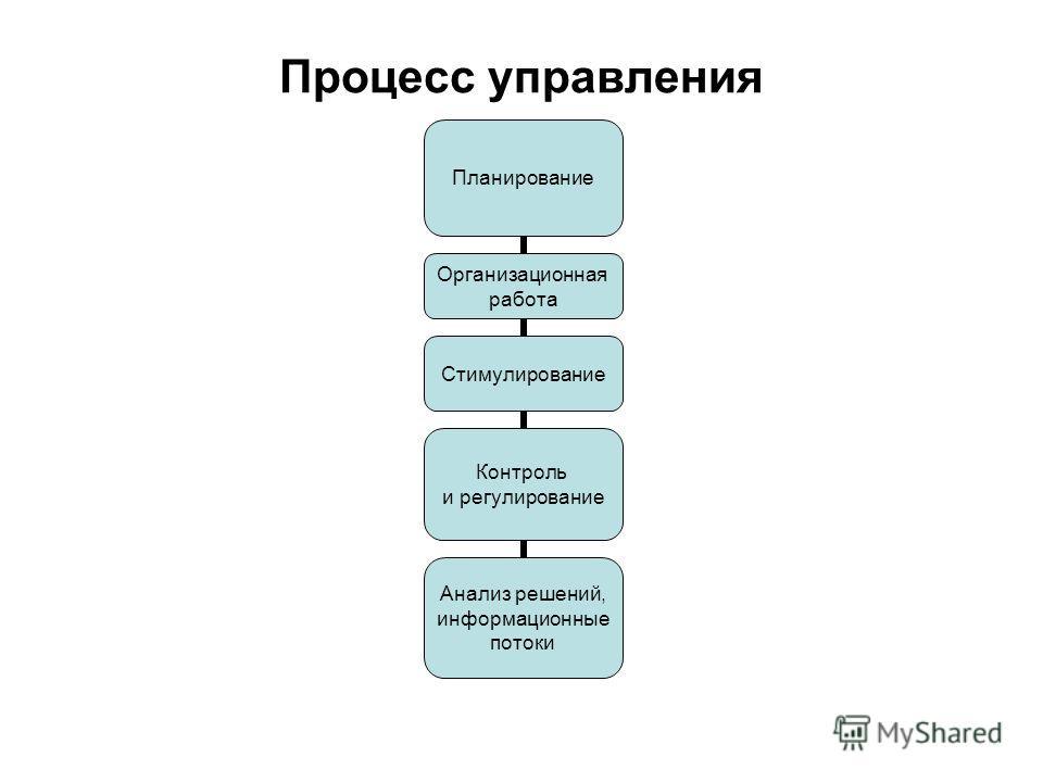 Процесс управления Планирование Организационная работа Стимулирование Контроль и регулирование Анализ решений, информационные потоки