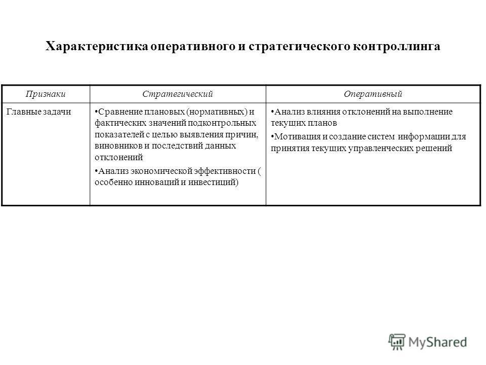 Характеристика оперативного и стратегического контроллинга ПризнакиСтратегическийОперативный Главные задачиСравнение плановых (нормативных) и фактических значений подконтрольных показателей с целью выявления причин, виновников и последствий данных от