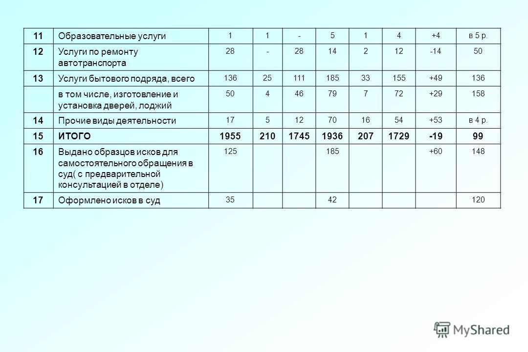 11Образовательные услуги 11-514+4в 5 р. 12Услуги по ремонту автотранспорта 28- 14212-1450 13Услуги бытового подряда, всего 1362511118533155+49136 в том числе, изготовление и установка дверей, лоджий 5044679772+29158 14Прочие виды деятельности 1751270