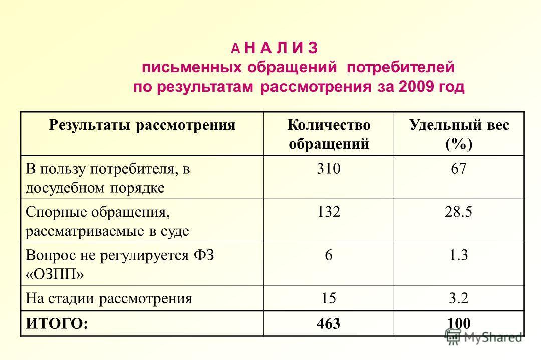 А Н А Л И З письменных обращений потребителей по результатам рассмотрения за 2009 год Результаты рассмотренияКоличество обращений Удельный вес (%) В пользу потребителя, в досудебном порядке 31067 Спорные обращения, рассматриваемые в суде 13228.5 Вопр