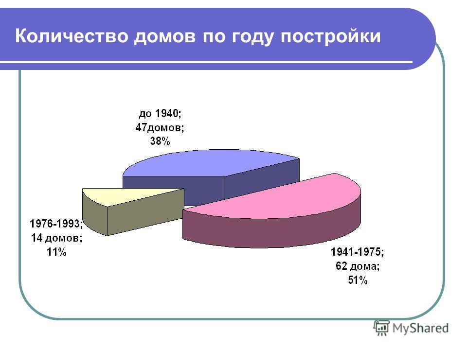 Количество домов по году постройки