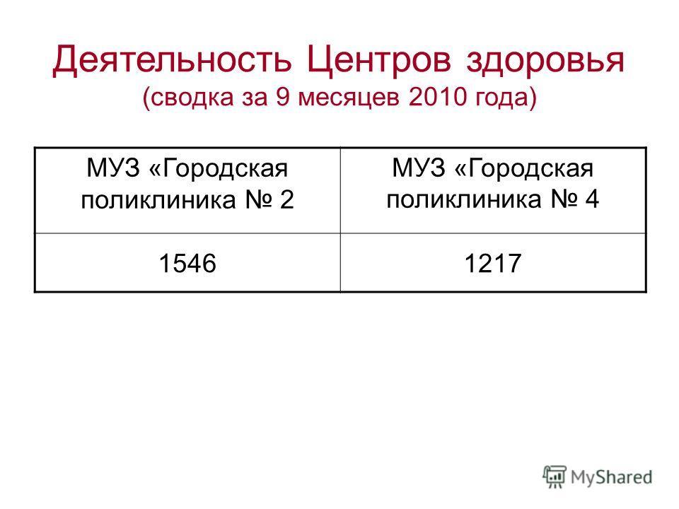 Деятельность Центров здоровья (сводка за 9 месяцев 2010 года) МУЗ «Городская поликлиника 2 МУЗ «Городская поликлиника 4 15461217