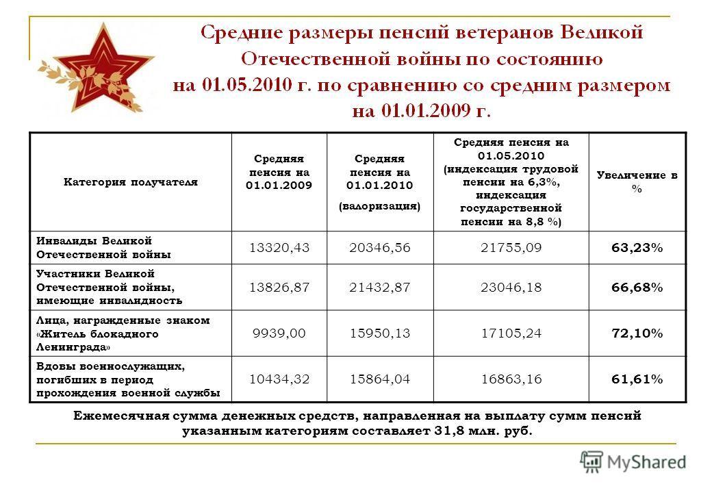 инвалиды военная пенсия сумма Альфа-Банке ставки
