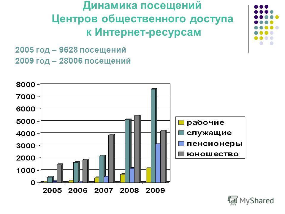 2005 год – 9628 посещений 2009 год – 28006 посещений Динамика посещений Центров общественного доступа к Интернет-ресурсам