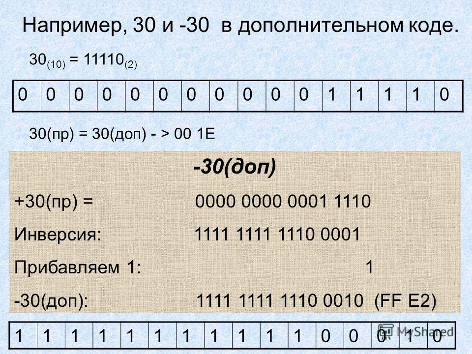 Например, 30 и -30 в дополнительном коде. 0000000000011110 1111111111100010 30(пр) = 30(доп) - > 00 1E 30 (10) = 11110 (2) -30(доп) +30(пр) = 0000 0000 0001 1110 Инверсия: 1111 1111 1110 0001 Прибавляем 1: 1 -30(доп): 1111 1111 1110 0010 (FF Е2)