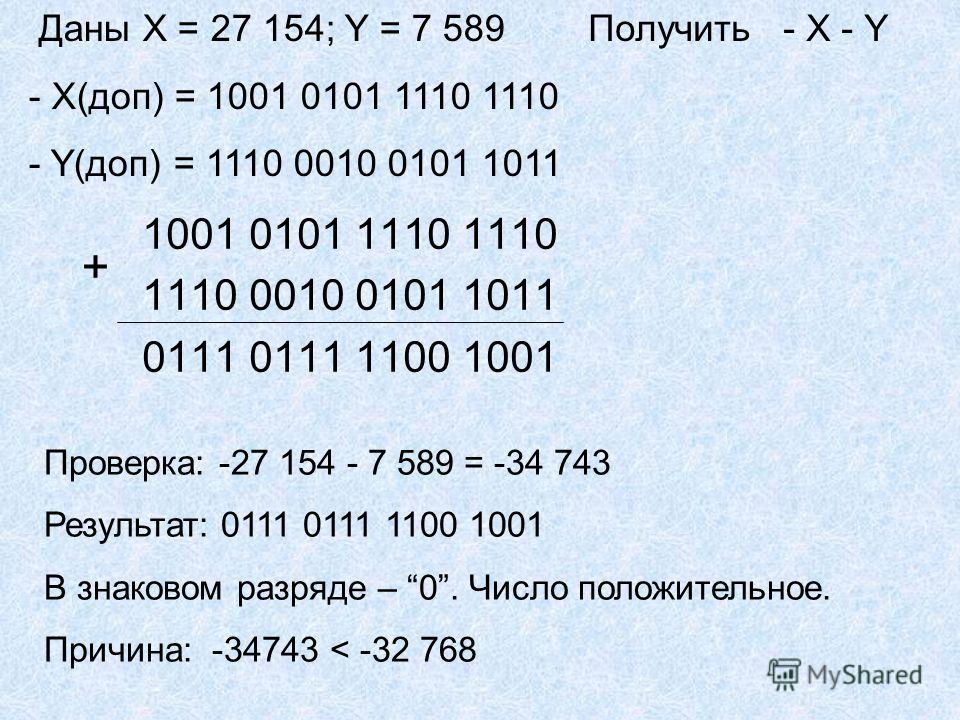 1001 0101 1110 1110 1110 0010 0101 1011 0111 0111 1100 1001 + Проверка: -27 154 - 7 589 = -34 743 Результат: 0111 0111 1100 1001 В знаковом разряде – 0. Число положительное. Причина: -34743 < -32 768 Даны X = 27 154; Y = 7 589 - X(доп) = 1001 0101 11