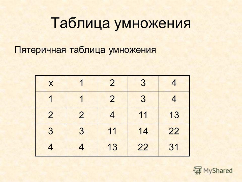 Таблица умножения Пятеричная таблица умножения х1234 11234 2241113 33111422 44132231