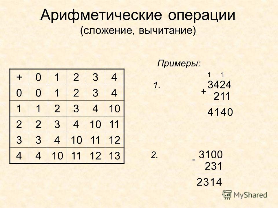 Арифметические операции (сложение, вычитание) +01234 001234 1123410 2234 11 334101112 4410111213 3424 211 Примеры: + 0 1 41 1 4 3100 231 - 4132 1. 2.