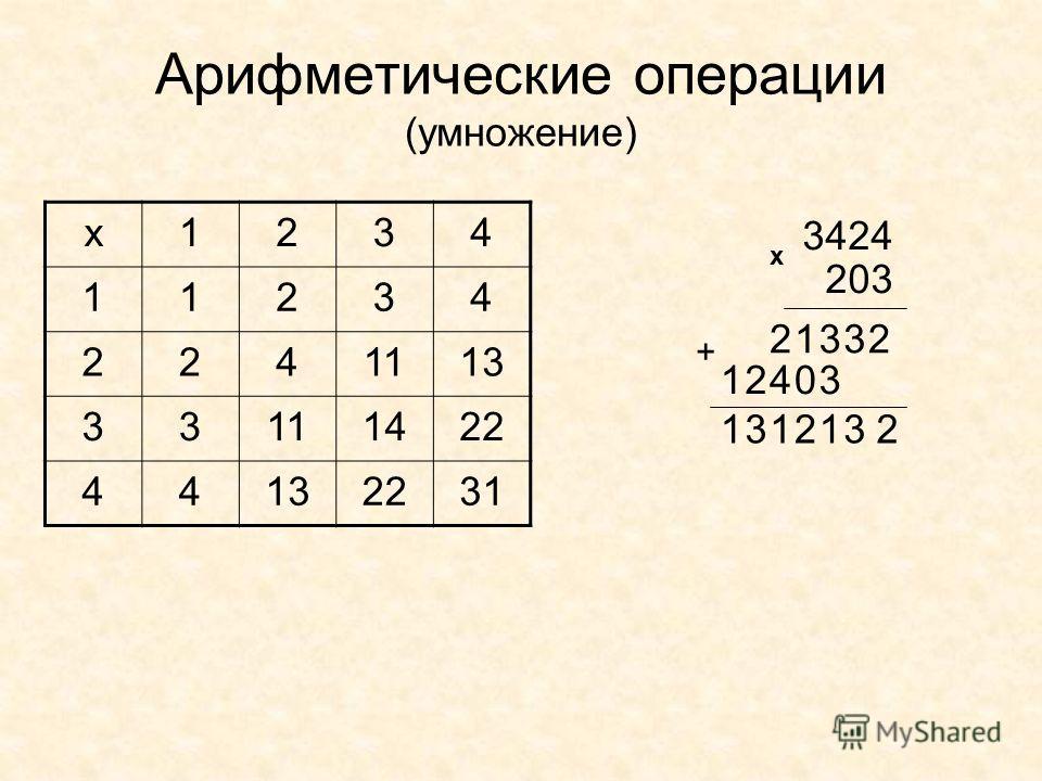 Арифметические операции (умножение) х1234 11234 2241113 33111422 44132231 3424 203 х 22313 30421 2312131 +