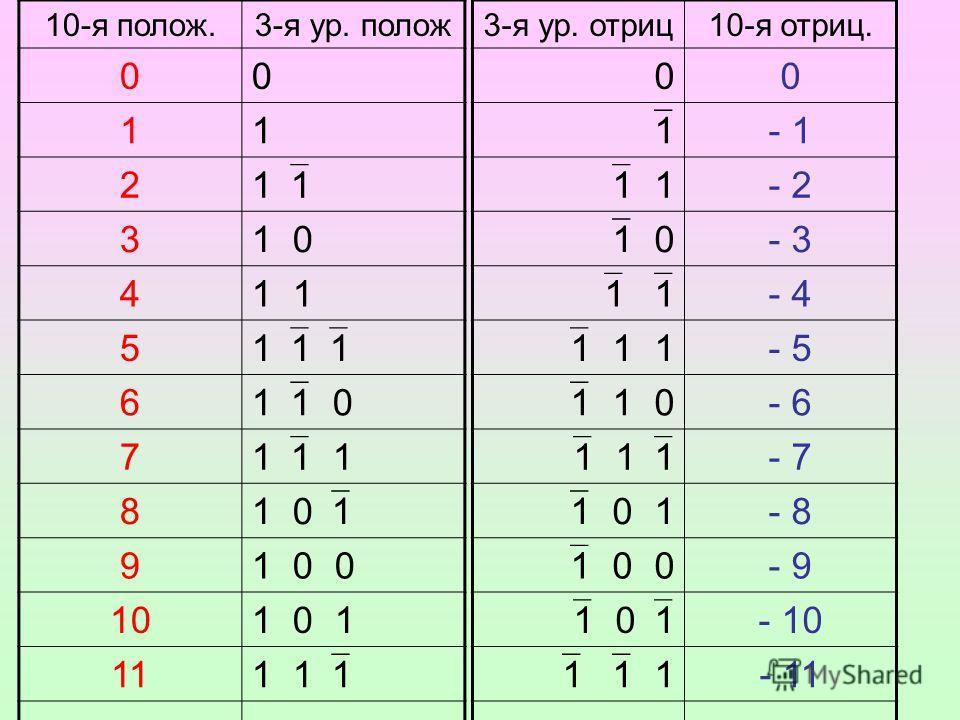 3-я ур. отриц10-я отриц. 00 1 - 1 1 1 - 2 1 0 - 3 1 1 - 4 1 1 1 - 5 1 1 0 - 6 1 1 1 - 7 1 0 1 - 8 1 0 0 - 9 1 0 1 - 10 1 1 1 - 11 10-я полож.3-я ур. полож 00 11 2 1 31 0 41 5 1 1 1 6 1 1 0 7 1 1 1 8 1 0 1 91 0 0 101 0 1 11 1 1 1
