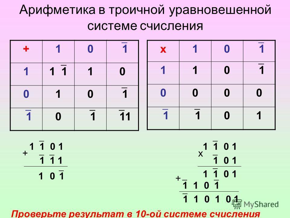 Арифметика в троичной уравновешенной системе счисления +10 1 1 1 10 010 1 1 0 1 11 х10 1 110 1 0000 1 1 01 1 1 0 1 1 1 1 1 1 0 1 1 0 1 + 1 01 х 1 1 0 1 + 1 1 0 1 0 1 Проверьте результат в 10-ой системе счисления
