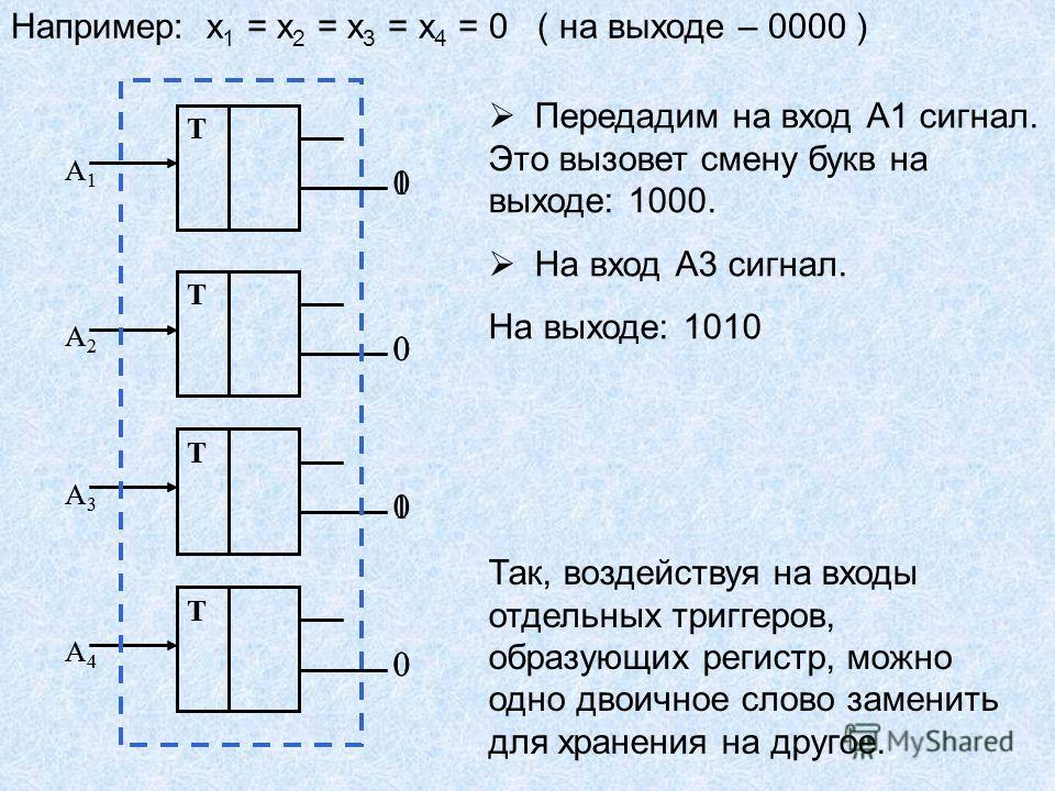 Например: х 1 = х 2 = х 3 = x 4 = 0 ( на выходе – 0000 ) Т А3А3 0 Т А2А2 0 Т А1А1 0 Т А4А4 0 Передадим на вход А1 сигнал. Это вызовет смену букв на выходе: 1000. На вход А3 сигнал. На выходе: 1010 Т А3А3 1 Т А2А2 0 Т А1А1 1 Т А4А4 0 Так, воздействуя