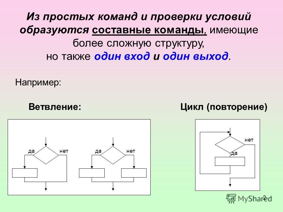 2 Из простых команд и проверки условий образуются составные команды, имеющие более сложную структуру, но также один вход и один выход. Цикл (повторение) Например: да нет да нет Ветвление: