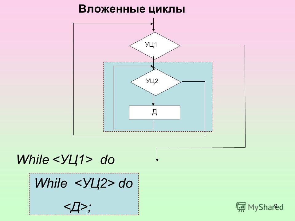9 While do ; Вложенные циклы УЦ1 Д УЦ2